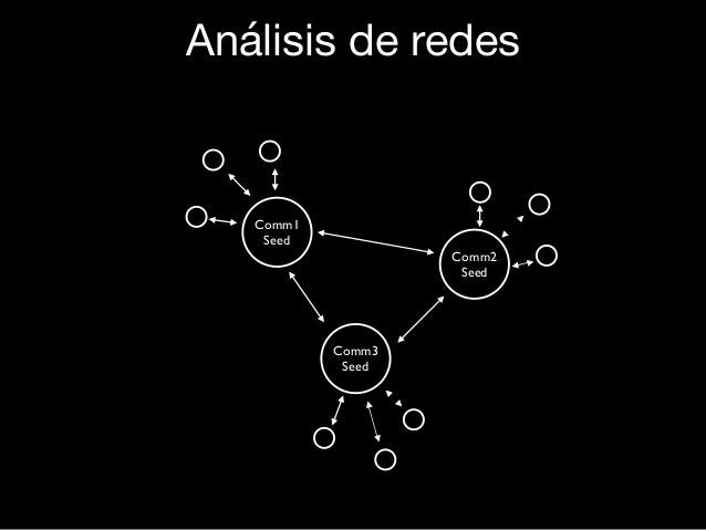 Análisis de redes Comm1 Seed Comm2 Seed Comm3 Seed Análisis de redes