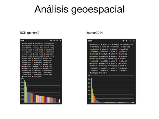 Análisis geoespacial #sonar2014BCN (general)