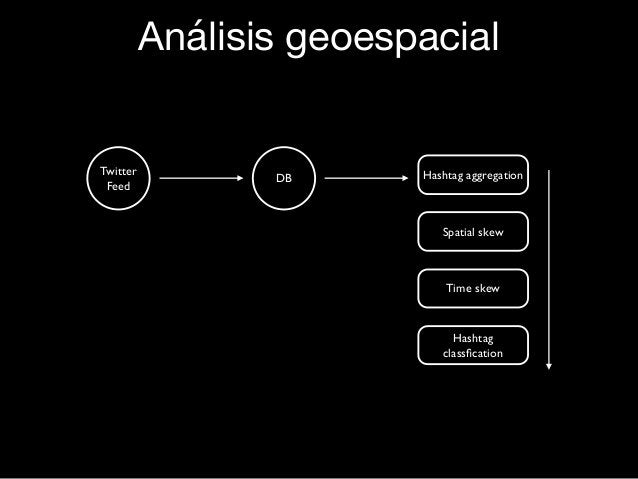 Análisis geoespacial Twitter Feed DB Hashtag aggregation Spatial skew Time skew Hashtag classfication Análisis geoespacial