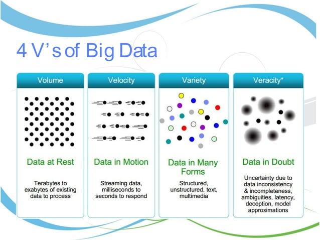 4 V'sof Big Data