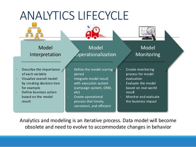 data analytics lifecycle Big Data Analytics