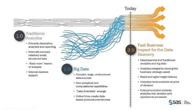 Big data analytics evolving toward analytics 3.0 - guido oswald
