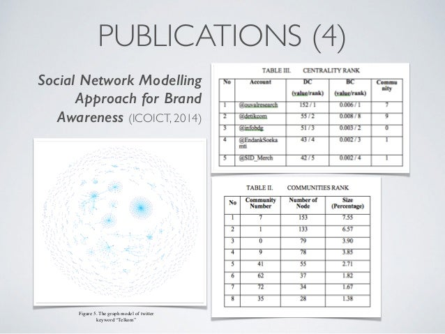 Big data analytics a social network approach the graph model of twitter keyword telkom 39 ccuart Image collections
