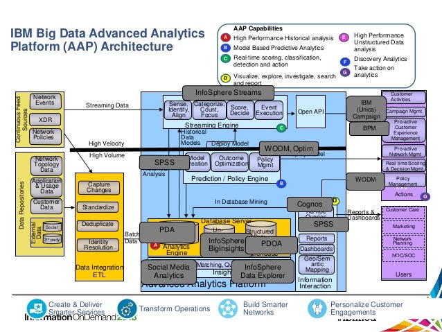 big data & analytics architecture