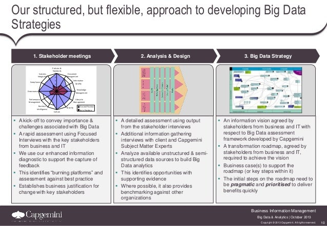 Our structured, but flexible, approach to developing Big Data Strategies 1. Stakeholder meetings  2. Analysis & Design  3....