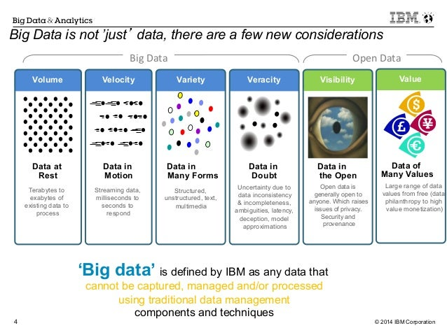 Big Data Analytics in Energy & Utilities