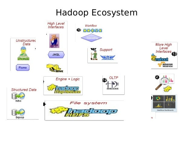 Big Data and Hadoop Ecosystem