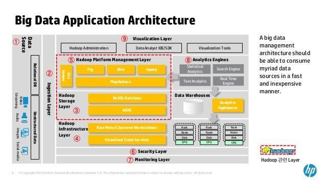 Big data application architecture 2 for Architecture big data