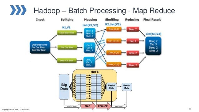 big data architecture - technology and platforms