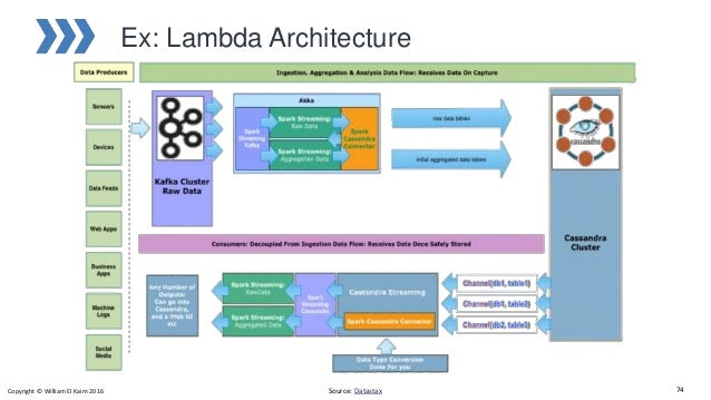 Big data architecture technology and platforms for Architecture big data