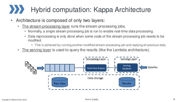 Big data architecture technology and platforms for Architecture kappa