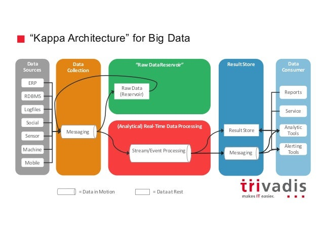 Big data architecture for Architecture kappa