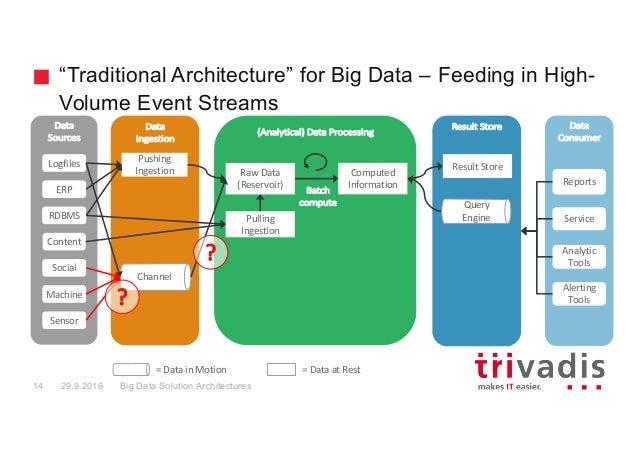 Big data architectures for Architecture big data