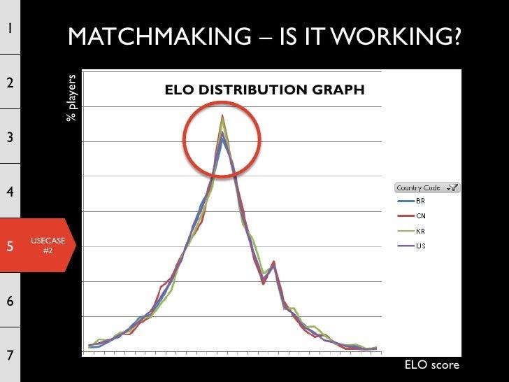 Dating matchmaking algorithm