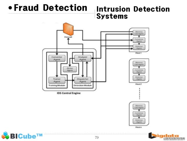 Real-time fraud detection on Azure