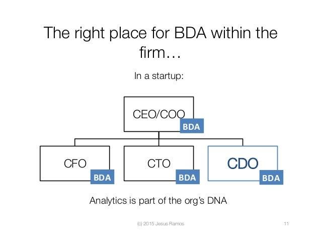 CEO/COO CFO  CTO  CDO The right place for BDA within the firm… (c) 2015 Jesus Ramos  11 In a startup: BDA BDA BDA BDA A...