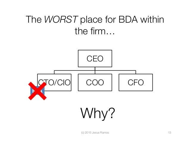 The WORST place for BDA within the firm… (c) 2015 Jesus Ramos  13 CEO CTO/CIO  COO  CFO BDA Why?