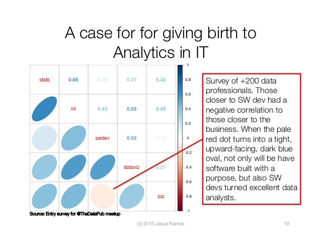A case for for giving birth to Analytics in IT (c) 2015 Jesus Ramos  19 Survey of +200 data professionals. Those closer to...