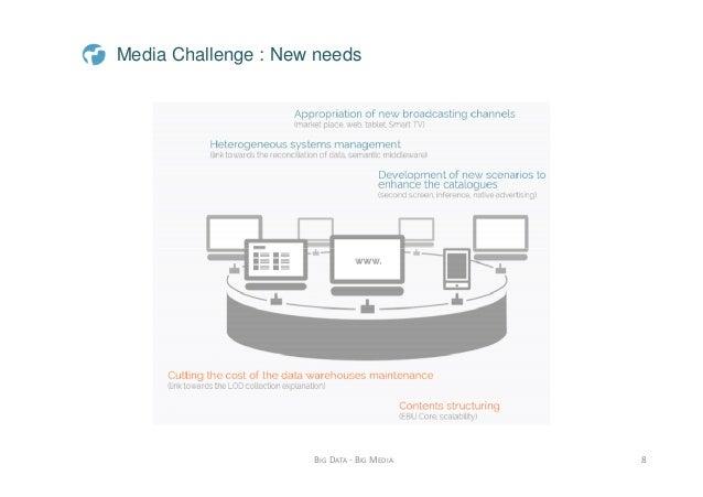 Big Data Big Media the new paradigm of multimedia content