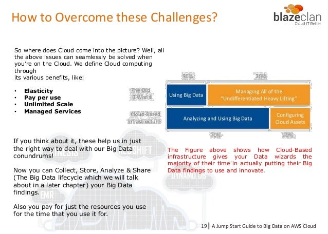 Unit 5 resources drama answers ebook coupon codes image collections big data building blocks with aws cloud ebook chapter 4 four major challenges of big data fandeluxe Images
