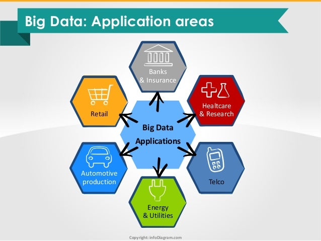 big data diagrams and visuals toolbox infodiagram ppt rh slideshare net big data flow diagram big data architecture diagram