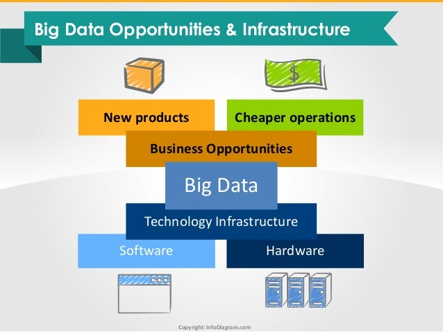 Big Data Diagrams And Visuals Toolbox Infodiagram Ppt Rh Slideshare Net Architecture Diagram Science