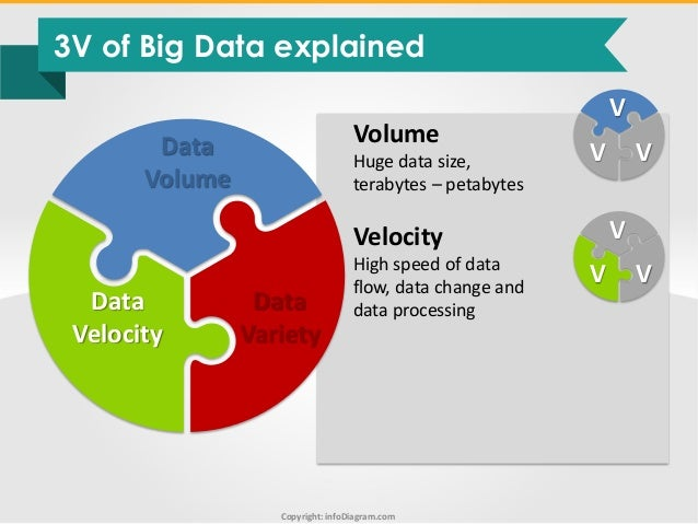 big data diagrams and visuals toolbox infodiagram ppt rh slideshare net big data venn diagram big data analytics diagram