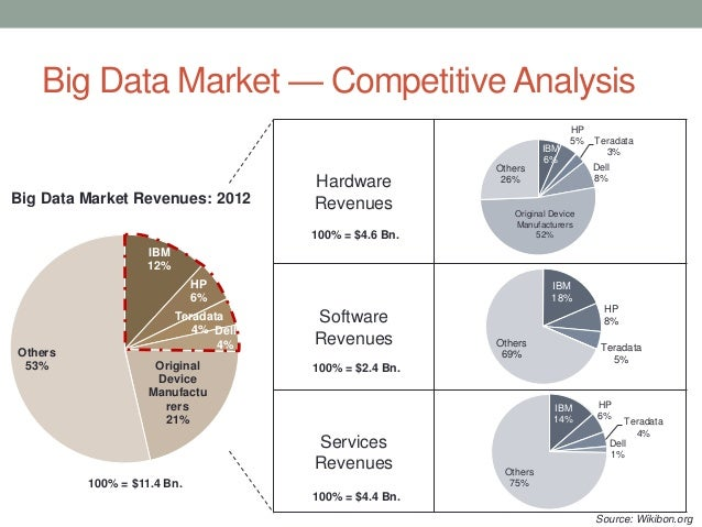 big data competitive landscape overview