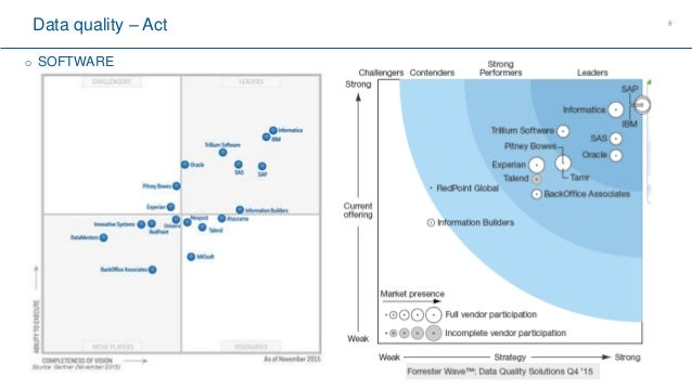 Big ) Data Management - Data Quality - Global concepts in 5 slides