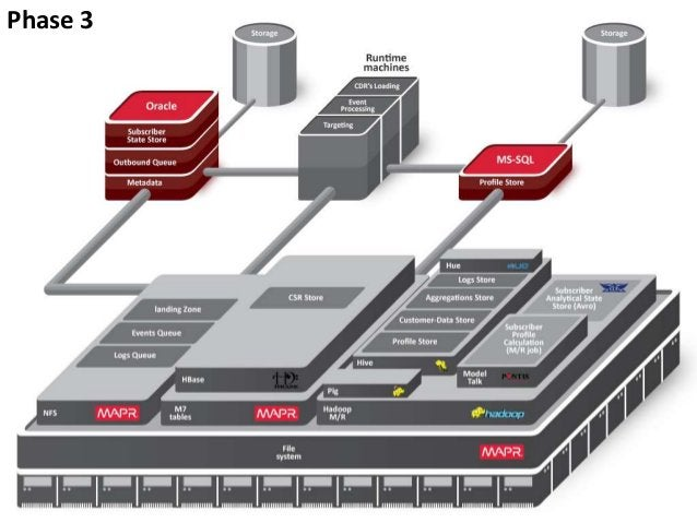 Data on the Move: Transitioning from a Legacy Architecture to a Big Data Platform