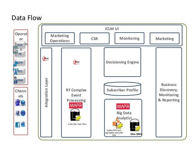Phase 1 – File queues in NFS Resulting context  Pure plumbing change – no changes to business logic code.  Offloading or...