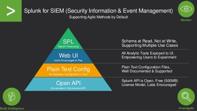 Splunk for SIEM (Security Information & Event Management) Supporting Agile Methods by Default Schema at Read, Not at Write...