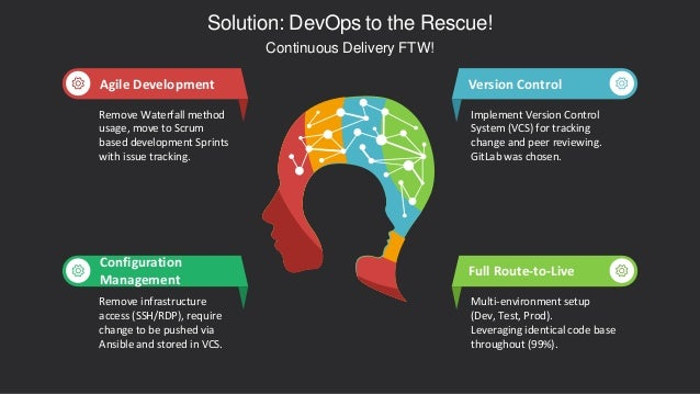 Version Control Implement Version Control System (VCS) for tracking change and peer reviewing. GitLab was chosen. Full Rou...