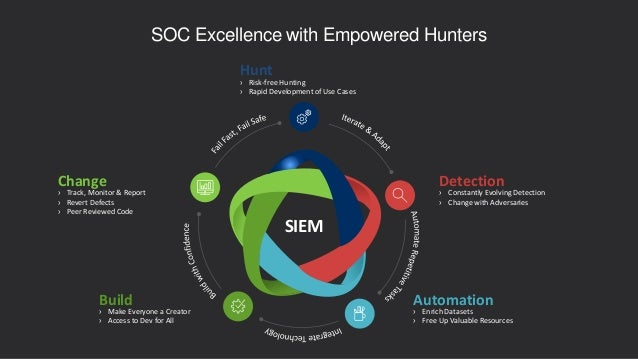 Change › Track, Monitor & Report › Revert Defects › Peer Reviewed Code SIEM Detection › Constantly Evolving Detection › Ch...