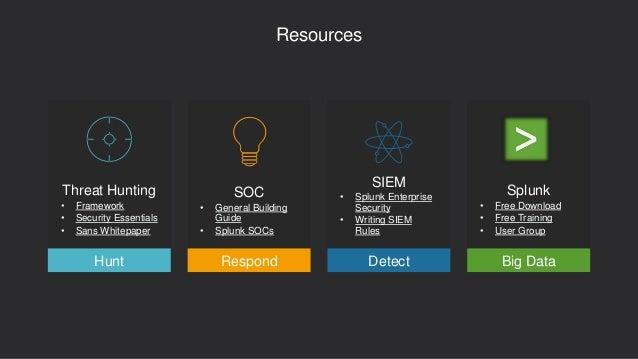 Resources Threat Hunting • Framework • Security Essentials • Sans Whitepaper SOC • General Building Guide • Splunk SOCs SI...