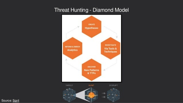 Threat Hunting - Diamond Model Source: Sqrrl