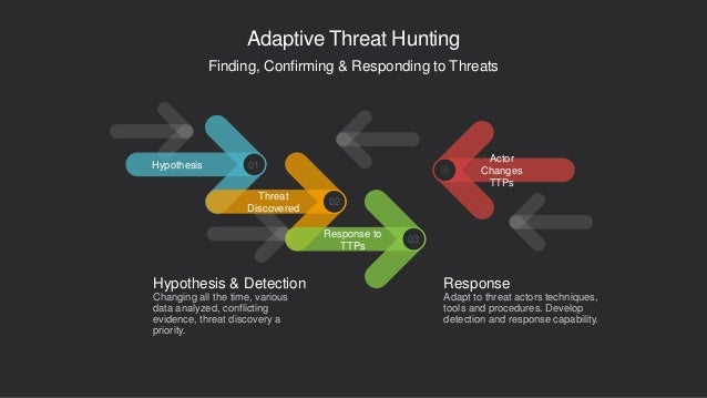 Adaptive Threat Hunting Hypothesis 01 Threat Discovered 02 Actor Changes TTPs  Response to TTPs 03 Hypothesis & Detection...