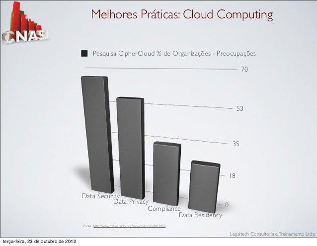 Melhores Práticas: Cloud Computing                                           Pesquisa CipherCloud % de Organizações - Preo...