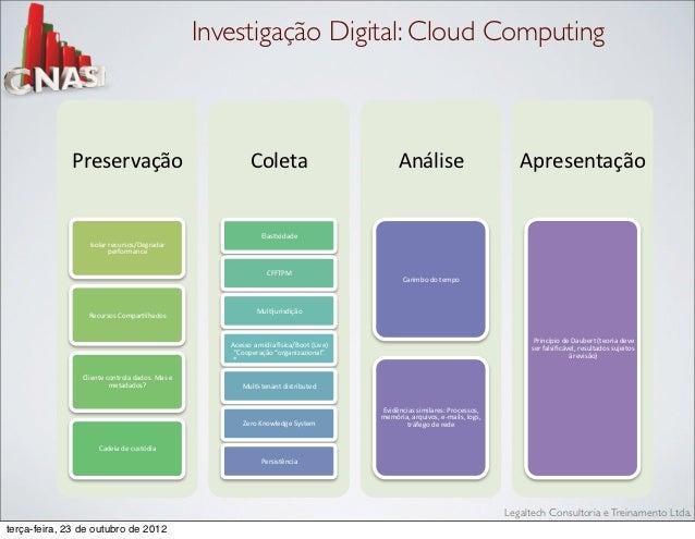 """Investigação Digital: Cloud Computing             !""""#$#""""%&()*                                 8),#<&*                     ..."""