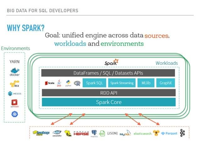 BIG DATA FOR SQL DEVELOPERS WHY SPARK?