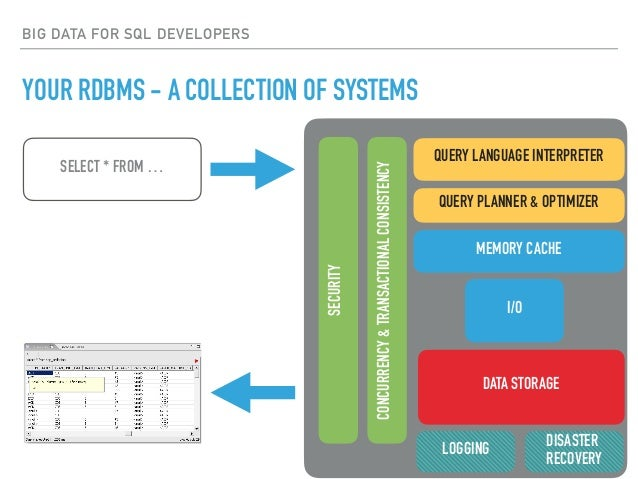 BIG DATA FOR SQL DEVELOPERS YOUR RDBMS - A COLLECTION OF SYSTEMS SELECT * FROM … QUERY LANGUAGE INTERPRETER QUERY PLANNER ...