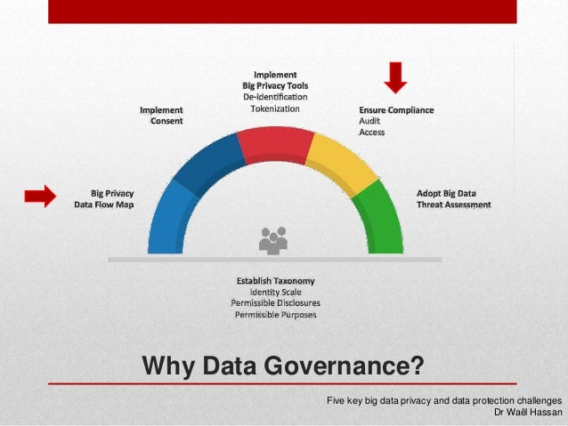 Big Data Governance As A Corporate Governance Imperative