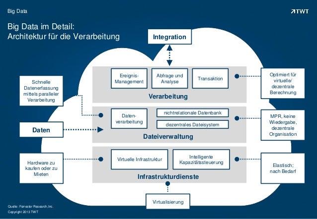 Copyright 2013 TWTBig DataBig Data im Detail:Architektur für die VerarbeitungSchnelleDatenerfassungmittels parallelerVerar...