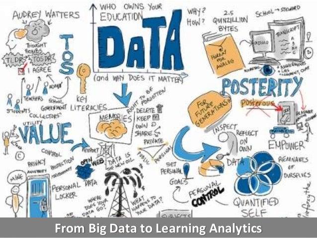 Data-driven Instruction. Benefits and Limitations. Slide 3
