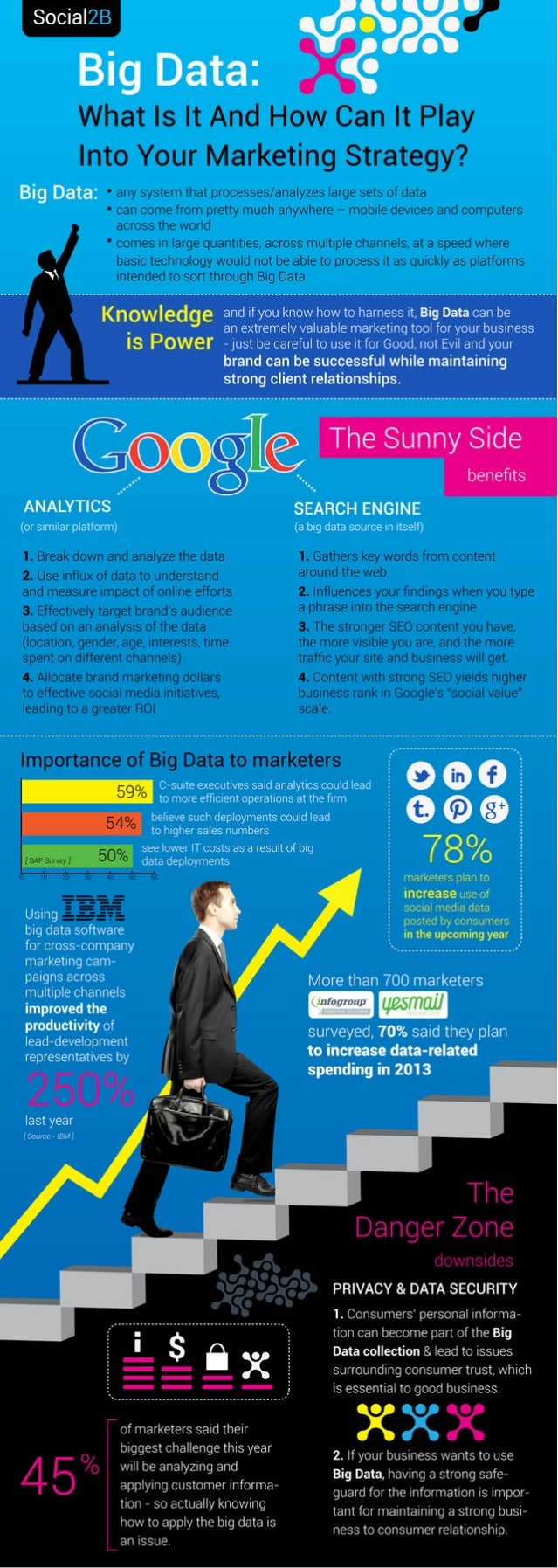 Big Data: What is it and how can it play into your marketing strategy?