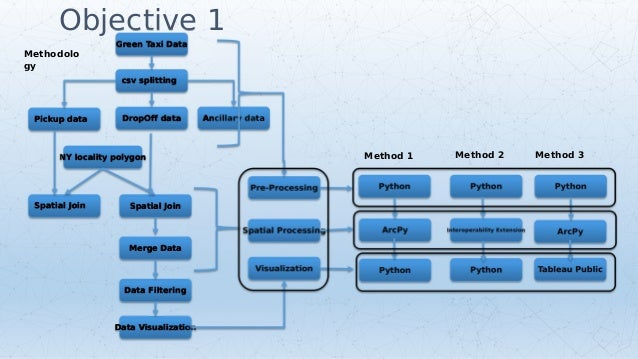 Big data in GIS Environment