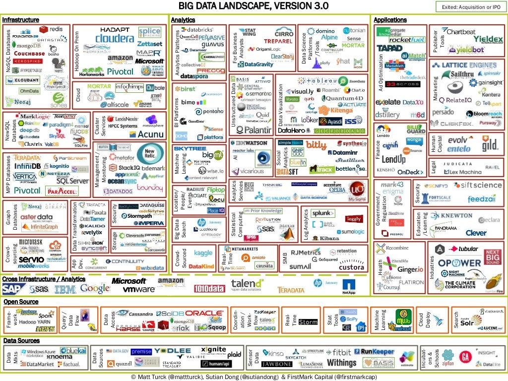 Big data landscape v 3.0 - Matt Turck (FirstMark)