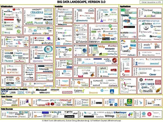 Infrastructure NoSQLDatabasesNewSQL Databses MPPDatabasesGraph Databases Analytics HadoopOnPrem Cluster Services Applicati...