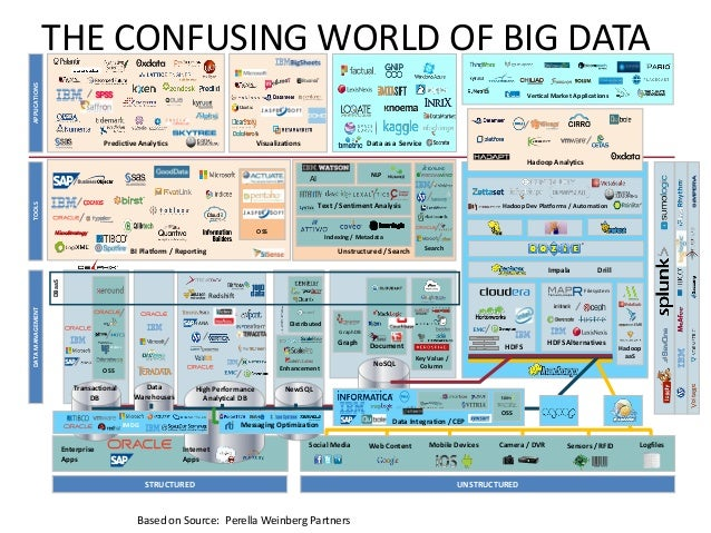 Big Data Landscape Map Collection By Aibdp