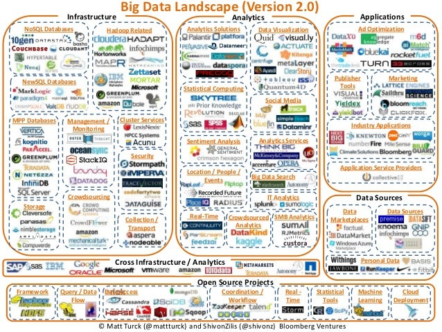 Big Data Landscape (Version 2.0)                  Infrastructure                                         Analytics        ...